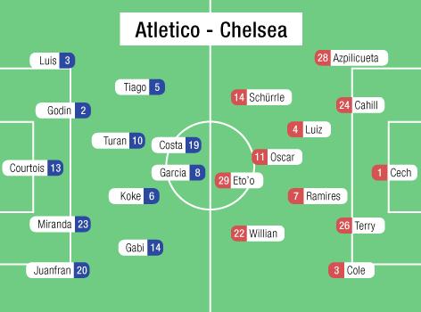 Aufstellung Chelsea