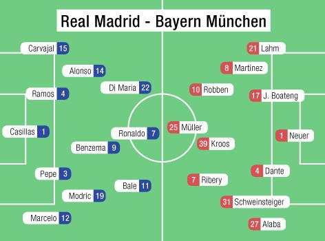 Startaufstellung Bayern