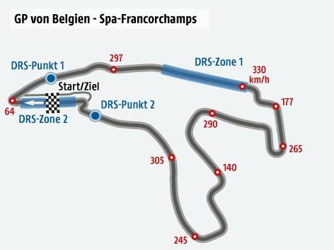 Formel-1-Strecke von Belgien
