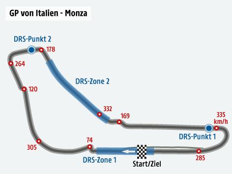 Formel-1-Strecke von Italien