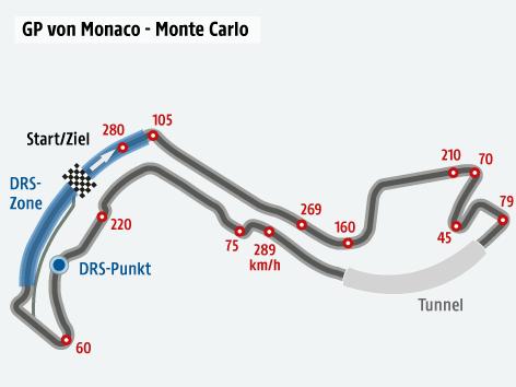 Formel-1-Strecke von Monaco