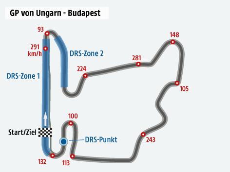 Formel-1-Strecke von Ungarn