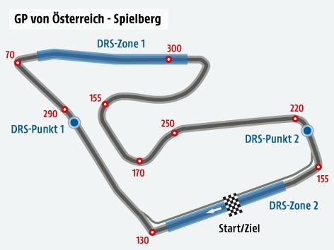 Formel-1-Strecke von Österreich