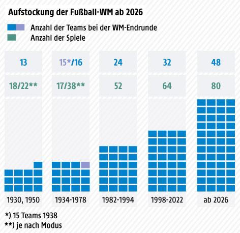 Zahl der Teams bei der Endrunde seit 1930
