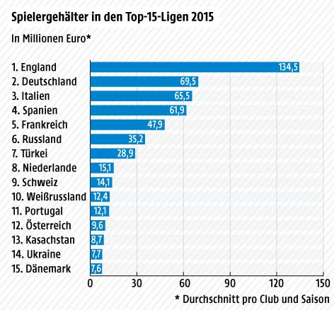 Budget Bundesligavereine