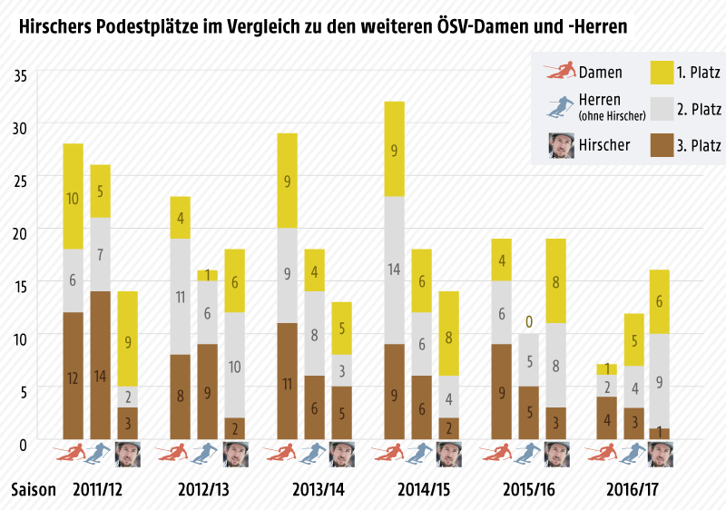 Grafik zu Hirschers Erfolgen