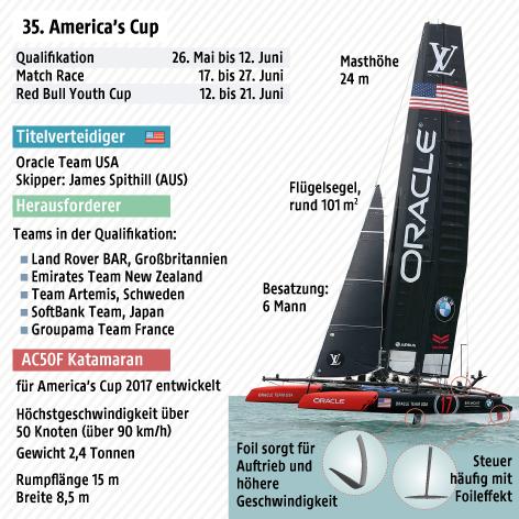 Grafik zum 35. America's Cup