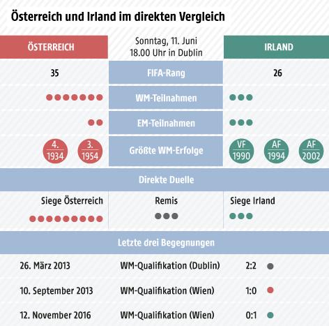 Vergleich Österreich-Irland: WM- und EM-Bilanz, größte Erfolge, direkte Duelle