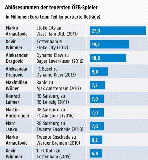 Balkengrafik über die teuerste ÖFB-Transfere nach Ablösesummen