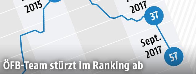 Grafik zeigt FIFA-Platzierungen des ÖFB-Teams