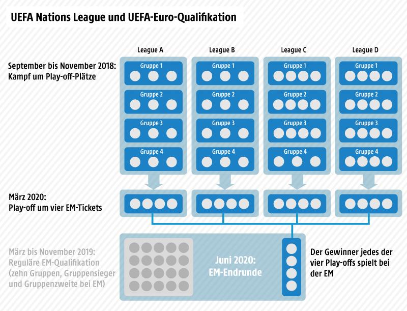 Grafische Darstellung der UEFA Nations League und der UEFA-Euro-Qualifikation