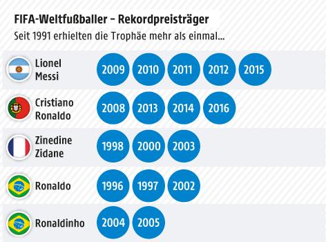 Martens zur Weltfußballerin des Jahres gewählt — FIFA