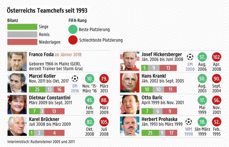 Grafik zeigt die letzten acht ÖFB-Teamchefs und ihre Bilanz