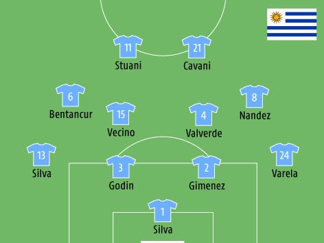 Mögliche Aufstellung von Uruguay