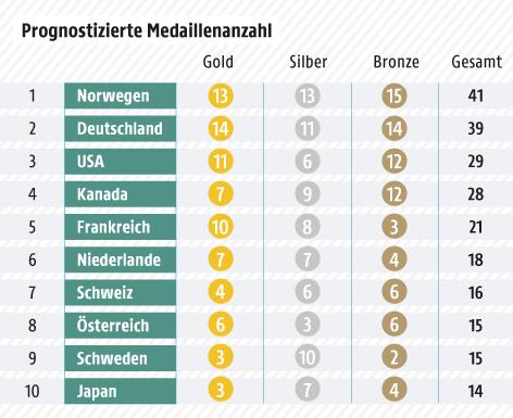 Grafik zu prognostiziertem Medaillenspiegel