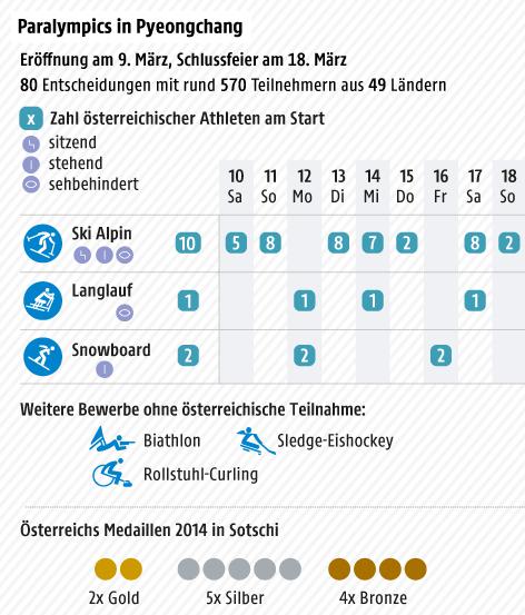 Kalender mit österreichischen Teilnehmern nach Disziplinen - Tabelle