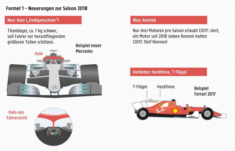 Grafik zu Neuerungen in der Formel 1